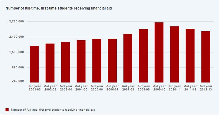 Financial Aid Recipients from 2001-2013