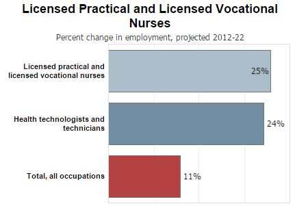 Job growth 2012-2022 LVN/LPN